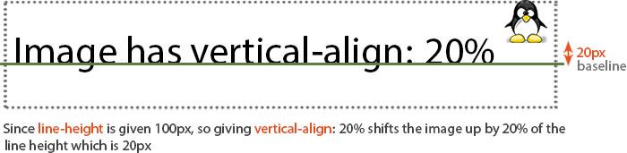 vertical-align: 20%