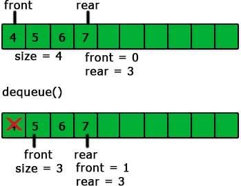 dequeue in queue using array