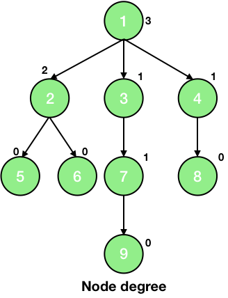 node degree in tree