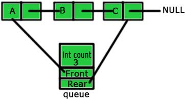 structure queue in C