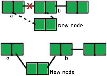 Inserting a node in between a linked list