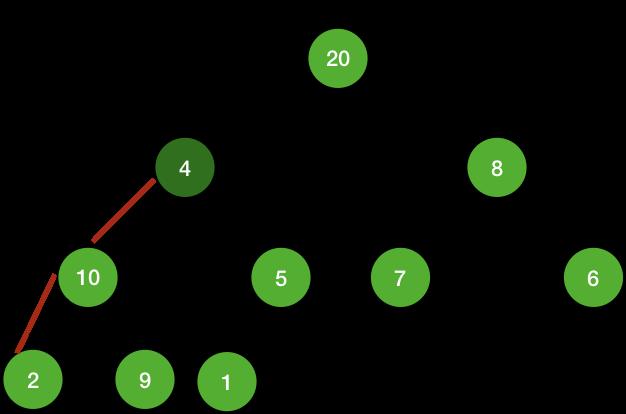 height of a node