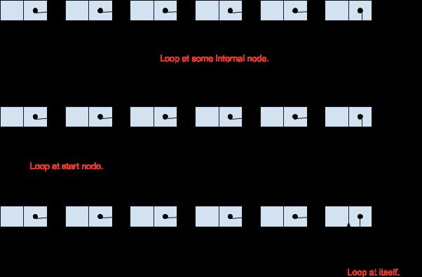 cases of loop in linked list