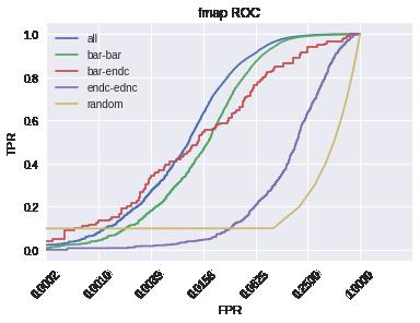 ROC curve fmap