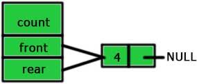 First node in queue