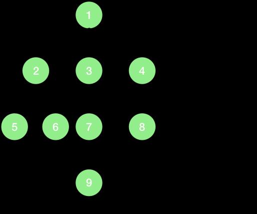 height of tree