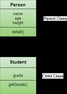 Inheritance in JavaScipt