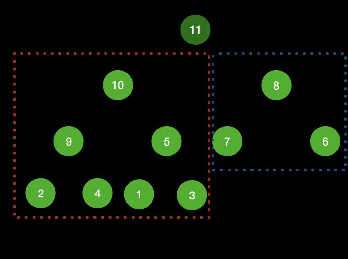 maximum number of nodes in subtree