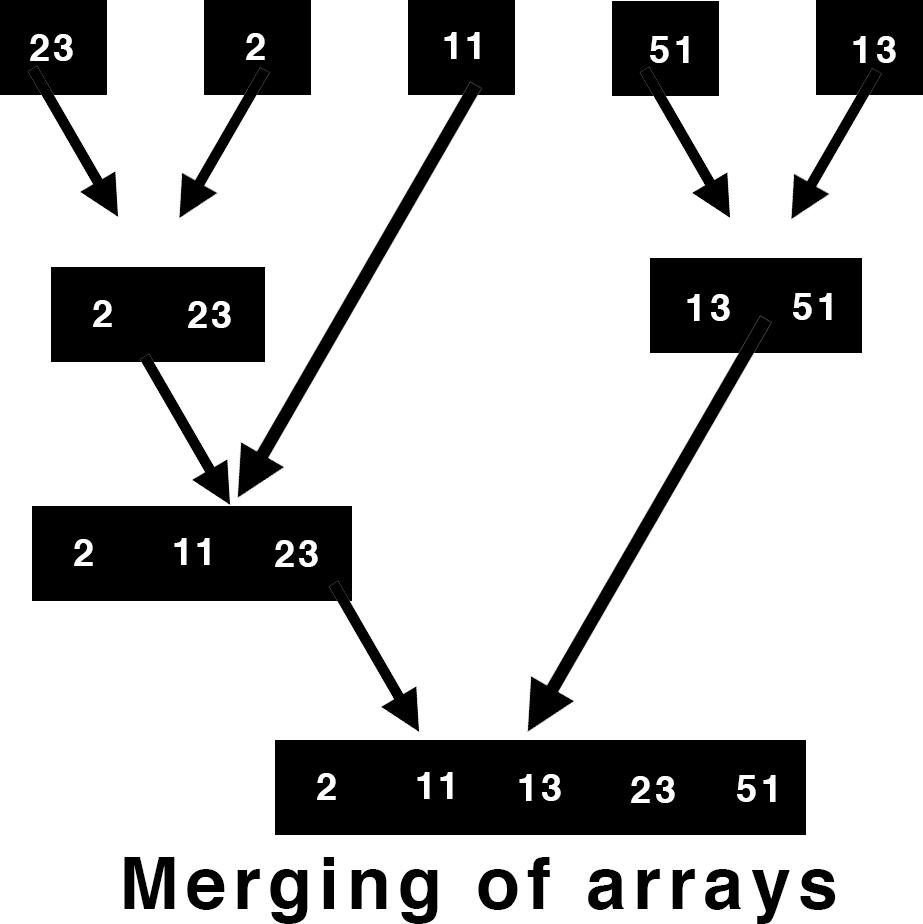 Merging in merge sort