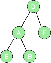 binary tree using linked list