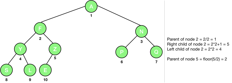 properties of binary tree