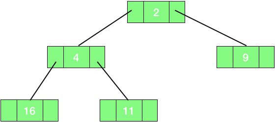 linked binary tree