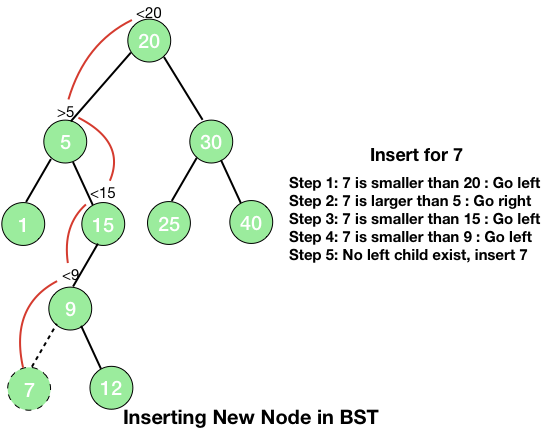 Inserting a new node in BST