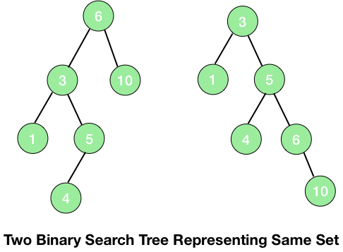 two binary trees representing same set