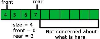 queue using array in C