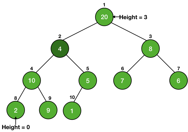height of different nodes