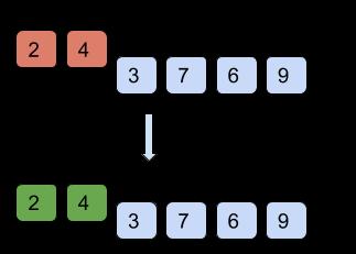 Algorithm of Shell Sort