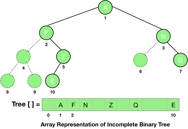 array representation of incomplete binary tree