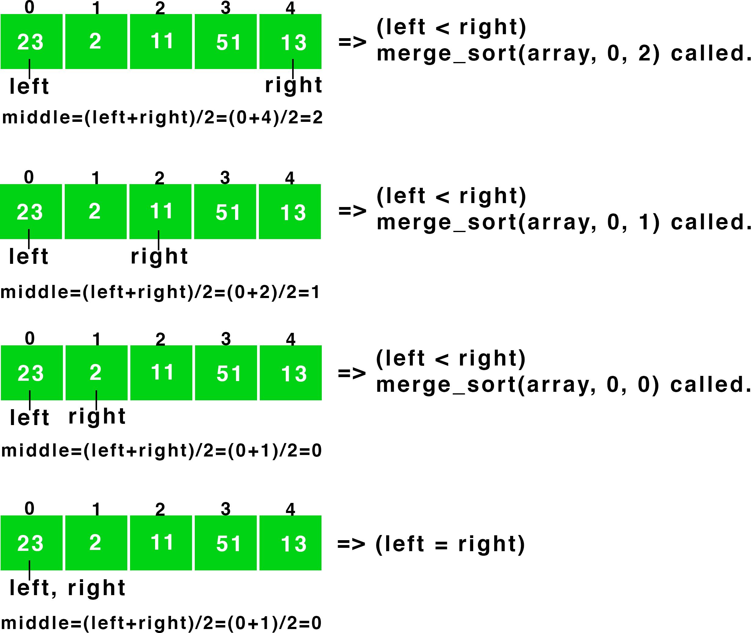 Breaking of an array