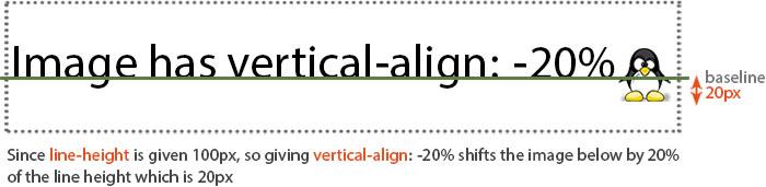 vertical-align: -20%