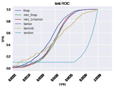 ROC curve all